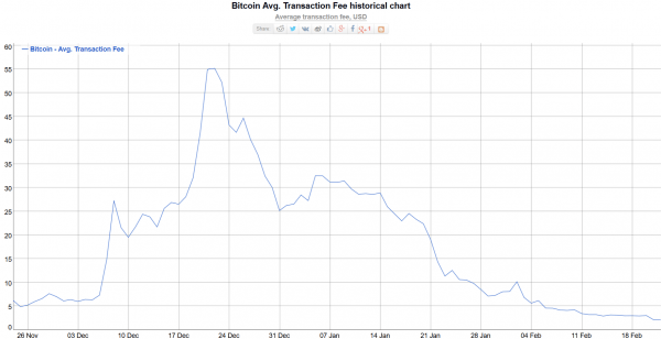 Bitcoin Fees Are Going Down - But Why? 101