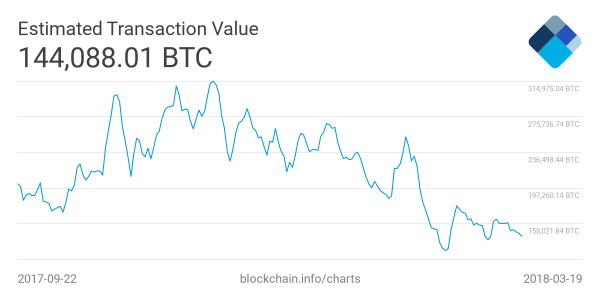 Bitcoin Transactions Are Down: Should Investors Worry? 102