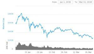 First Bearish Quarter For Crypto Market Since Q3 of 2016 101