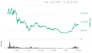 Bitcoin Cash: What Fuels its Growth in April? 101