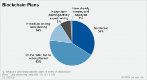 Only 34% of CIOs Not Interested in Blockchain - Survey 102