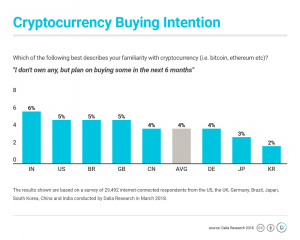 4% of Nocoiners Plan to Buy Cryptocurrencies - Survey 102