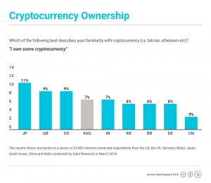 4% of Nocoiners Plan to Buy Cryptocurrencies - Survey 103