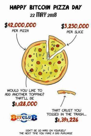 Le menu du jour de la pizza Bitcoin: blagues, événements, nouveaux produits et Kebab 104