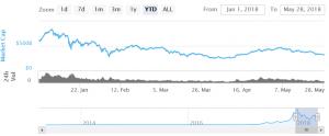 Markt-Wochenausblick: Bitcoin sucht neuen Tiefststand 101