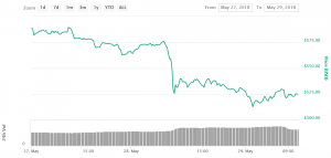 Report: Ethereum Price May Have Plummeted Because of EOS 102