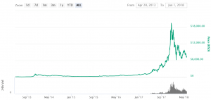 Bitcoin May Be at Profit-Taking Stage of a Bubble - Expert 103