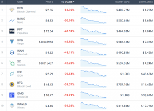 Coin Race: Top 10 Winners/Losers of May 103