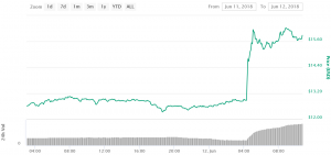 Ethereum Classic Owners Got Richer by 25% in Less Than an Hour 102