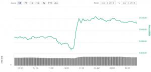Ethereum Jumps On SEC Director Remarks 102