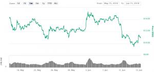 EOS's 4 miljard dollar blockchain nu live 102