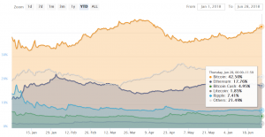 Bitcoin Dominance Rate Rising: At the 2 Month Maximum 102