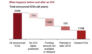 In Five Months ICOs Raised More Than In Five Years 103