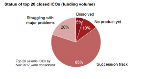 In Five Months ICOs Raised More Than In Five Years 104