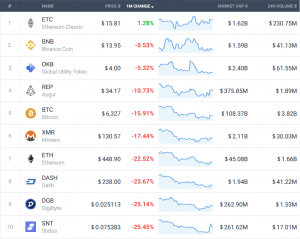 Coin Race: Top 10 Winners/Losers of June 102