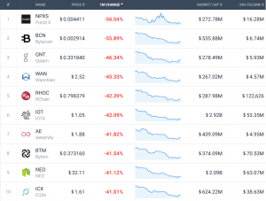 Coin Race: Top 10 Winners/Losers of June 103