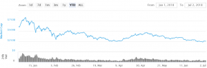 Bitcoin Ends First Half in Red, Can Second Half Bring Happiness? 101