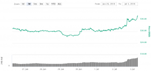NEO Jumps 15% as Ontology Launches Mainnet 102