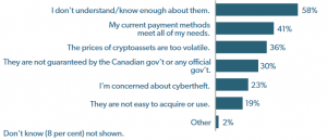 Survey In Canada Sends Worrying Signal To The ICO Market 107