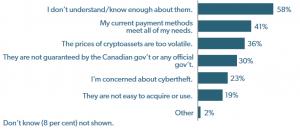 دراسة في كندا قد تقلق أصحاب العروض الأولية للعملات 107