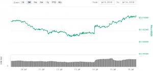 Five Coins Surge as Coinbase Announces Possible New Listings 102