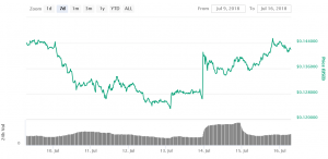 Five Coins Surge as Coinbase Announces Possible New Listings 103