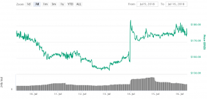Five Coins Surge as Coinbase Announces Possible New Listings 104