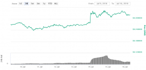 Five Coins Surge as Coinbase Announces Possible New Listings 105