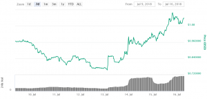 Five Coins Surge as Coinbase Announces Possible New Listings 106