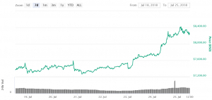 Bitcoin Bulls In Control, Dips Remain Attractive 101