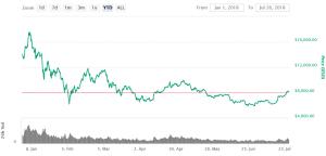 Bitcoin Miner verkaufen Coins 102
