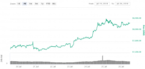 Bitcoin Consolidating Gains While Altcoins Climb Higher 101