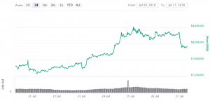 Winklevoss ETF Rejected, Bitcoin Drops 102