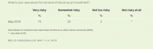 Smaller Investors Intrigued by Bitcoin More 103