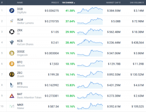 Coin Race: Top 10 Winners/Losers of July 102