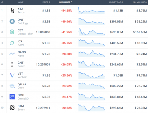 Coin Race: Top 10 Winners/Losers of July 103