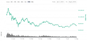 New Highs For BTC Unlikely in 2018, China Could Help - Investor 102