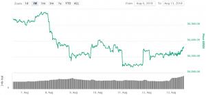 Bitcoin Rebounds, Major Altcoins Struggle 101