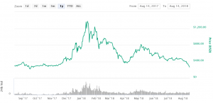 Ethereum Price Tumbling, Splitting Crypto Community 102