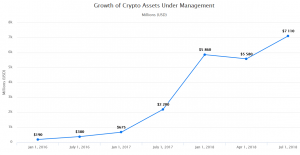 New Crypto Venture Fund Raising USD 175 Million 103