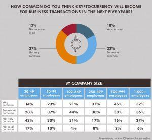 There is Place For Crypto in Business: Majority of Financial Leaders 102