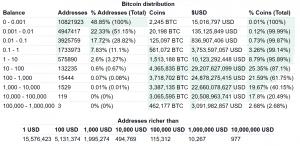 How Many Bitcoins Does Satoshi Have? 102
