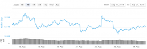 Bitcoin Holds Key Supports, Altcoins Consolidate 101