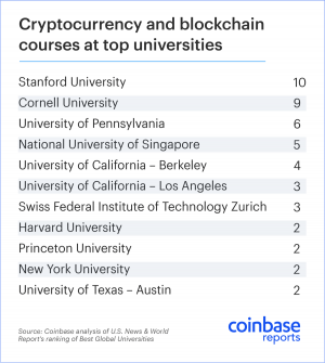 Top Universities Embrace Crypto Course 102