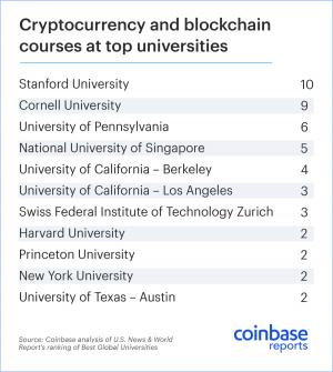 Les universités les plus prestigieuses proposent des cours sur la cryptomonnaie 102
