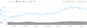 Bitcoin Dips Remain Attractive To Buyers 101