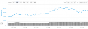 Bitcoin Rebounds After Bulls Defend USD 6,800 101