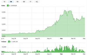 Dogecoin Price Skyrockets and Falls, Hype Stays 102