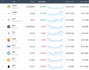 Coin Race: Top 10 Winners/Losers of August 102