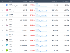 Coin Race: Top 10 Winners/Losers of August 103